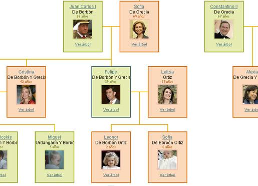 Ejemplos de arboles genealogicos en ingl s imagui for Nombres de arboles en ingles